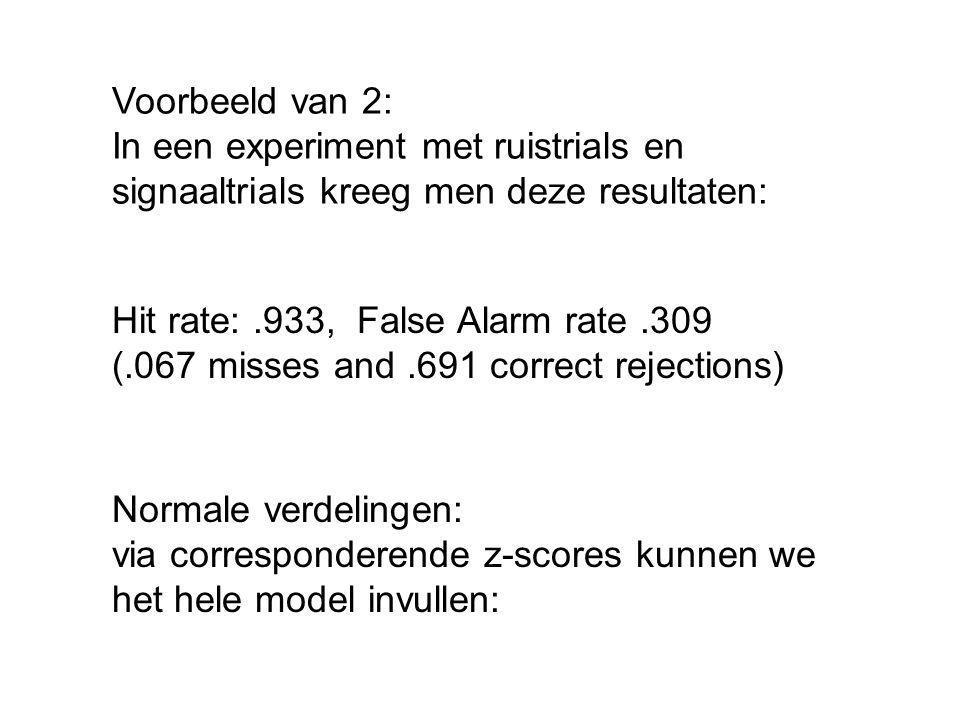 Voorbeeld van 2: In een experiment met ruistrials en signaaltrials kreeg men deze resultaten: Hit rate:.933, False Alarm rate.309 (.067 misses and.691 correct rejections) Normale verdelingen: via corresponderende z-scores kunnen we het hele model invullen: