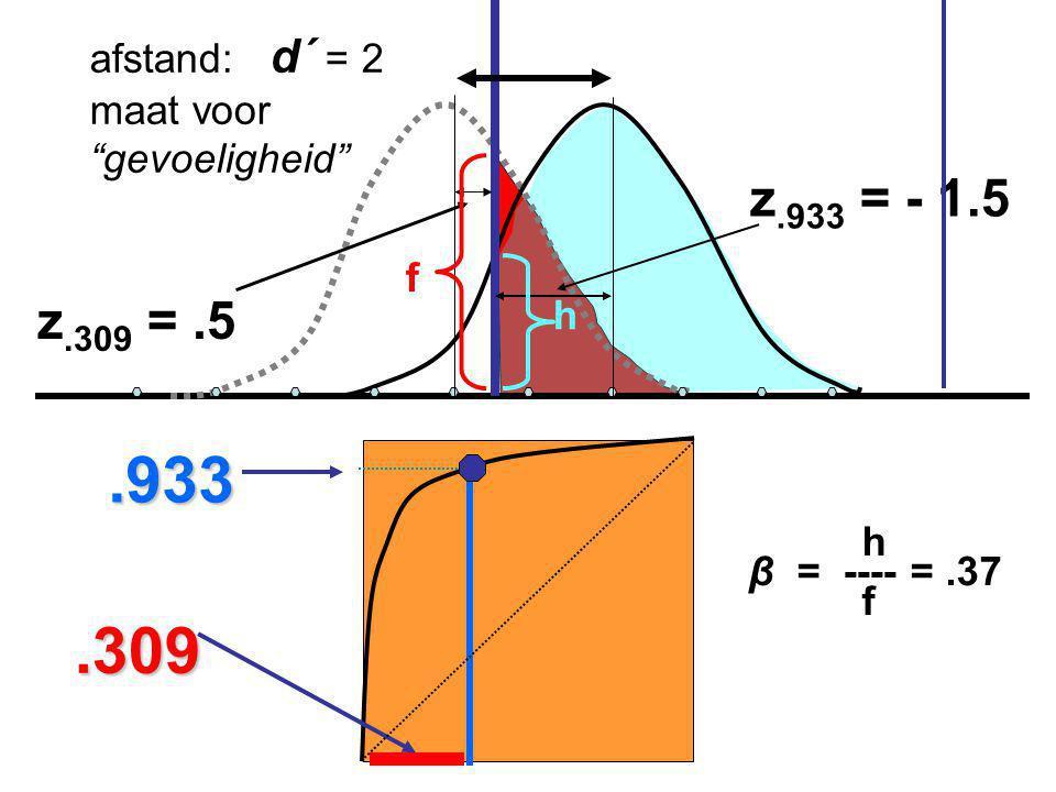 """z.309 =.5 z.933 = - 1.5 afstand: d´ = 2 maat voor """"gevoeligheid"""".933.309 h f h β = ---- =.37 f"""