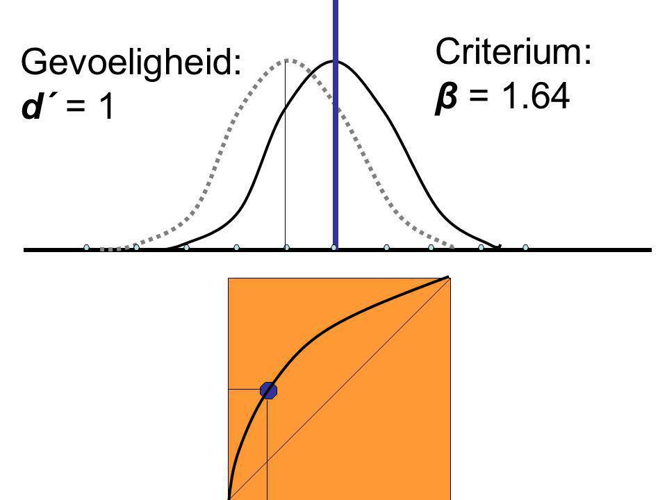 Gevoeligheid: d´ = 1 Criterium: β = 1.64