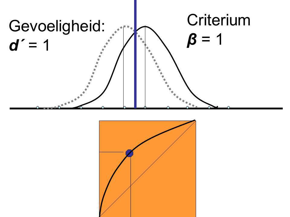 Criterium β = 1 Gevoeligheid: d´ = 1