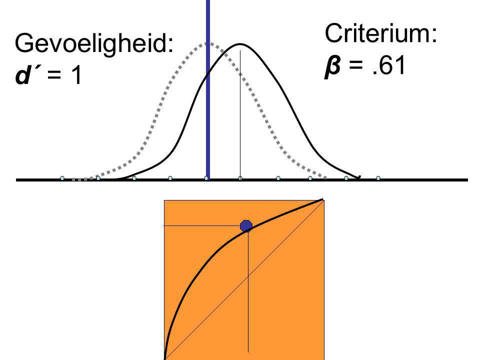 Criterium: β =.61 Gevoeligheid: d´ = 1