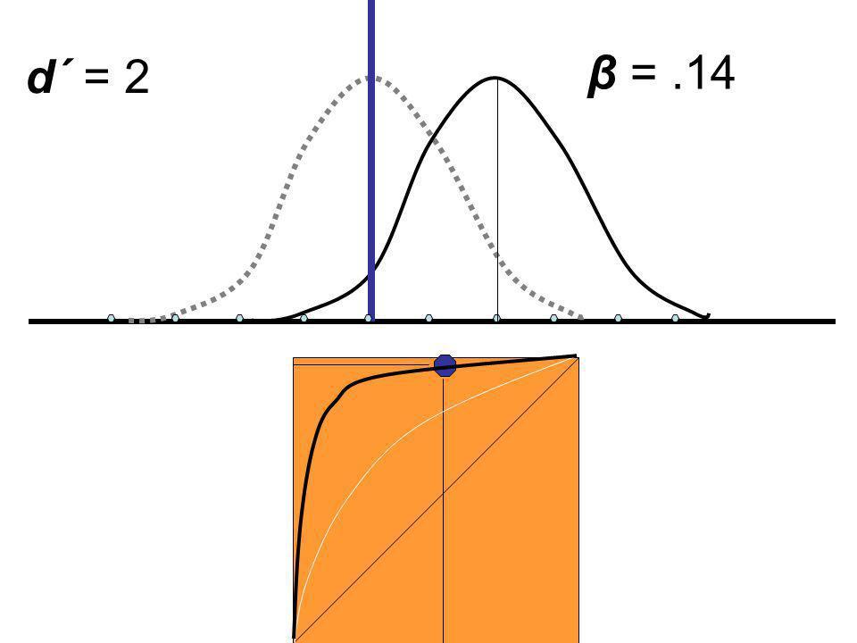 d´ = 2 β =.14