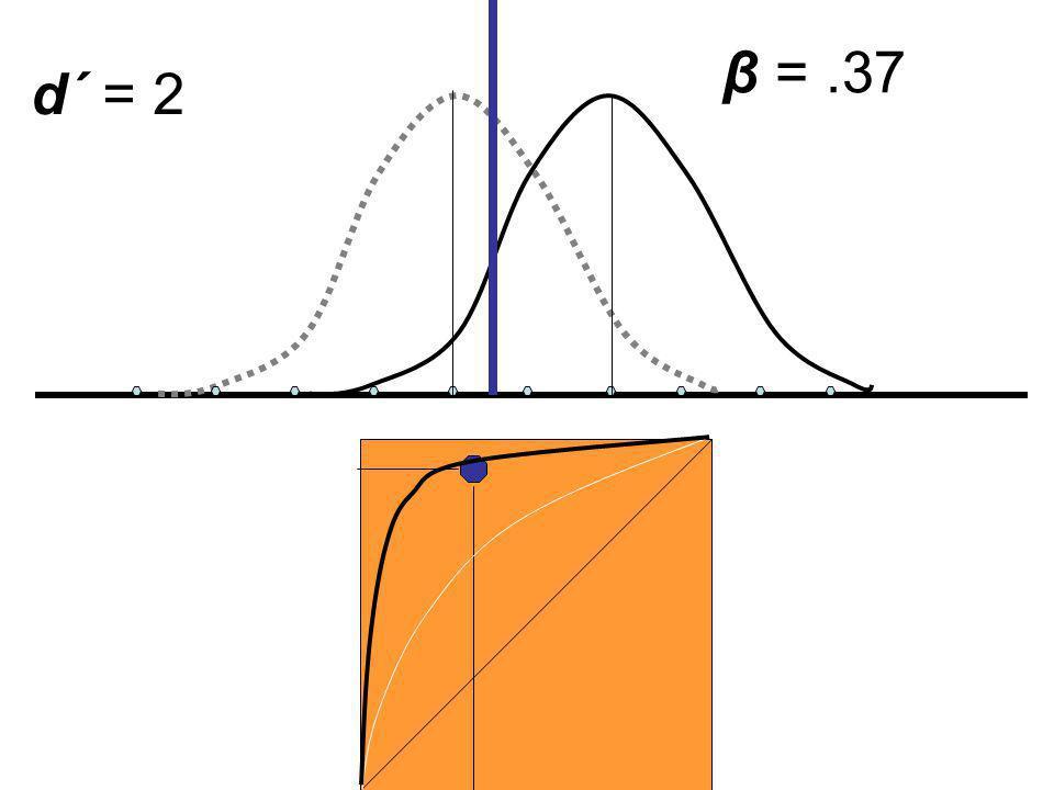 d´ = 2 β =.37