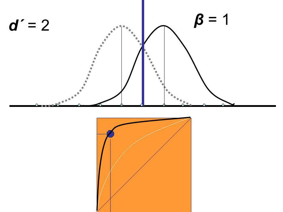 d´ = 2 β = 1