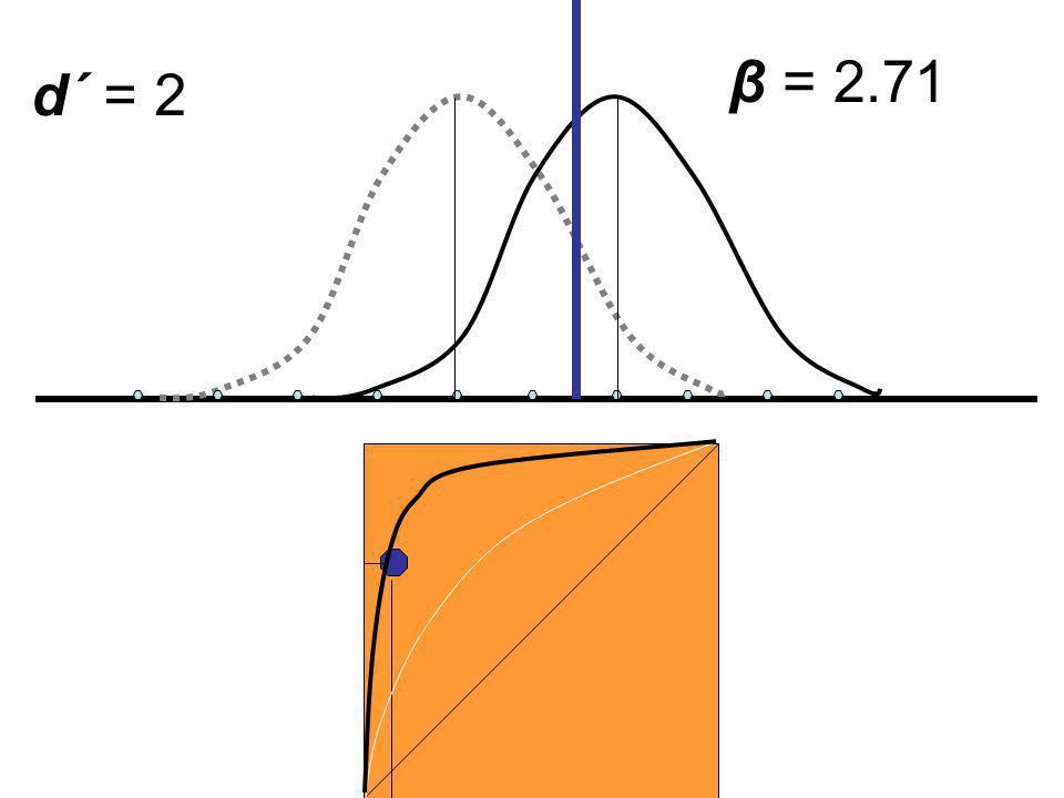 d´ = 2 β = 2.71