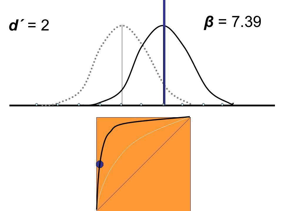 d´ = 2 β = 7.39