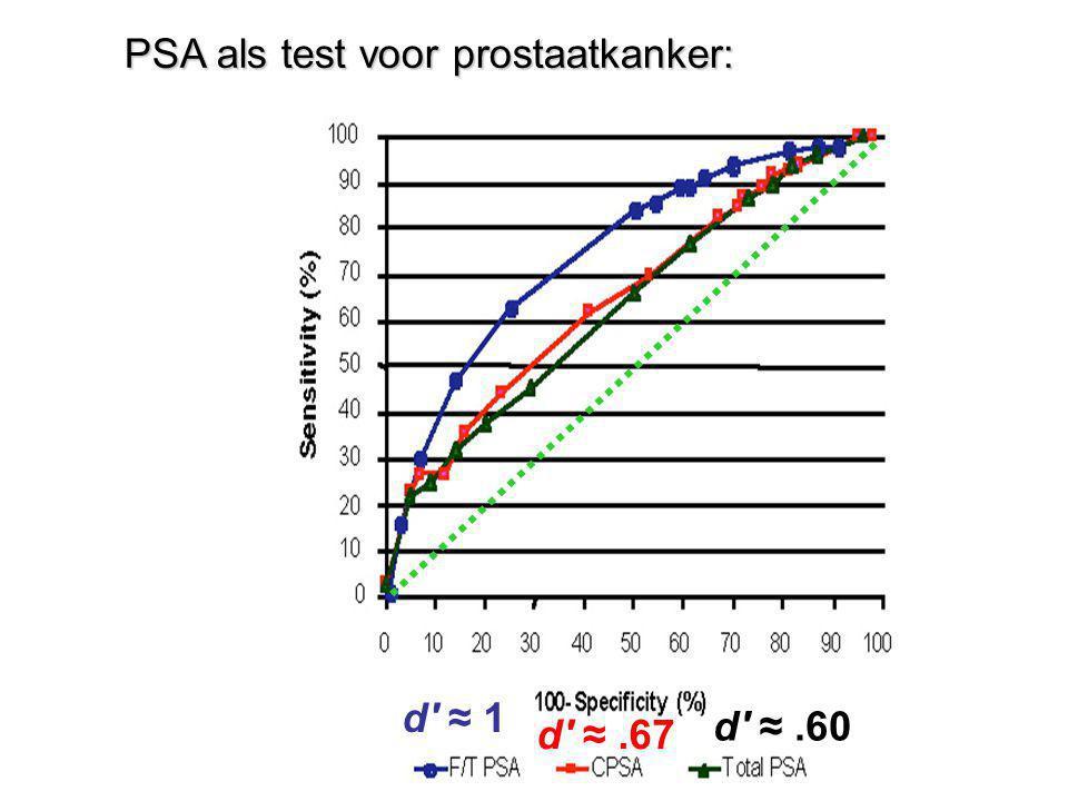 PSA als test voor prostaatkanker: d' ≈ 1 d' ≈.67 d' ≈.60