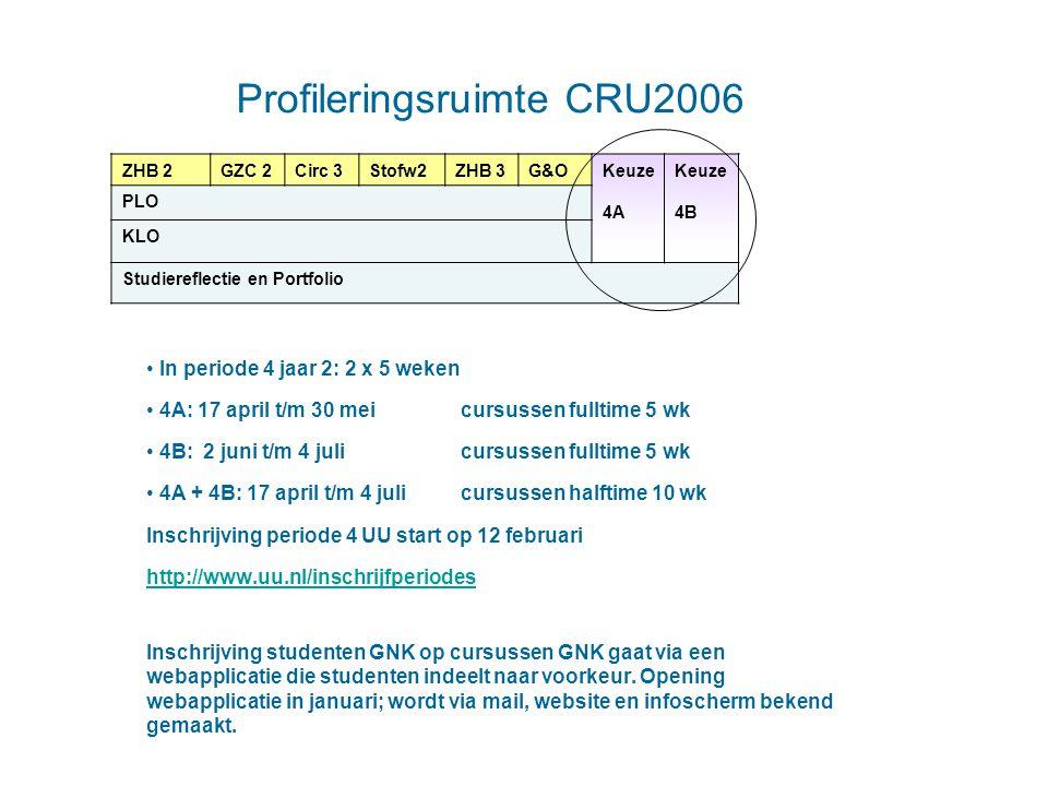 Profileringsruimte CRU2006 In periode 4 jaar 2: 2 x 5 weken 4A: 17 april t/m 30 meicursussen fulltime 5 wk 4B: 2 juni t/m 4 julicursussen fulltime 5 w
