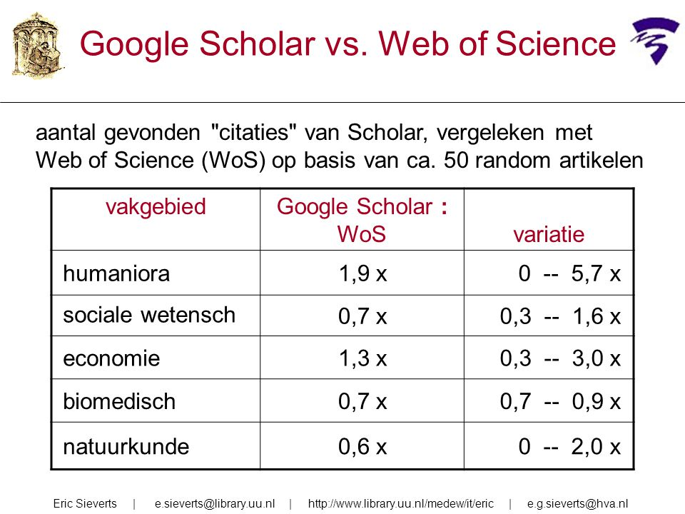 vakgebiedGoogle Scholar : WoSvariatie humaniora1,9 x0 -- 5,7 x sociale wetensch 0,7 x0,3 -- 1,6 x economie1,3 x0,3 -- 3,0 x biomedisch0,7 x0,7 -- 0,9 x natuurkunde0,6 x0 -- 2,0 x Google Scholar vs.