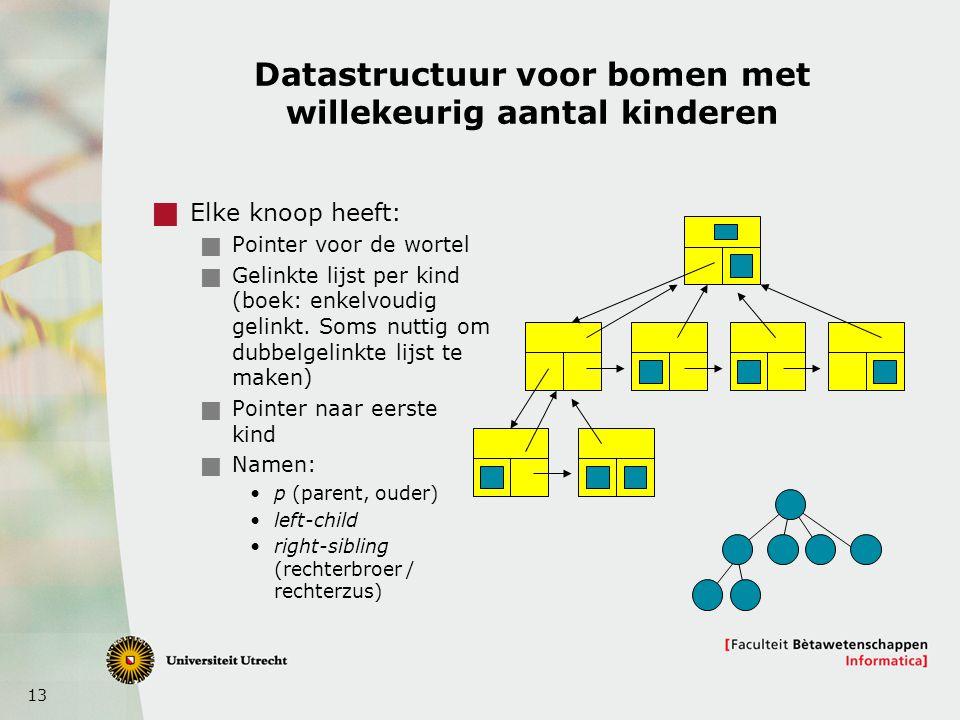 13 Datastructuur voor bomen met willekeurig aantal kinderen  Elke knoop heeft:  Pointer voor de wortel  Gelinkte lijst per kind (boek: enkelvoudig