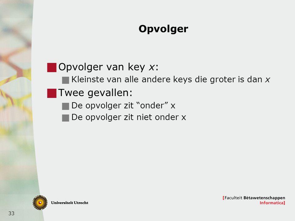 "33 Opvolger  Opvolger van key x:  Kleinste van alle andere keys die groter is dan x  Twee gevallen:  De opvolger zit ""onder"" x  De opvolger zit n"
