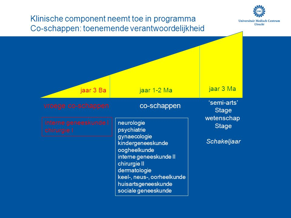 jaar 3 Ba Klinische component neemt toe in programma Co-schappen: toenemende verantwoordelijkheid jaar 1-2 Ma jaar 3 Ma 'semi-arts' Stage wetenschap S