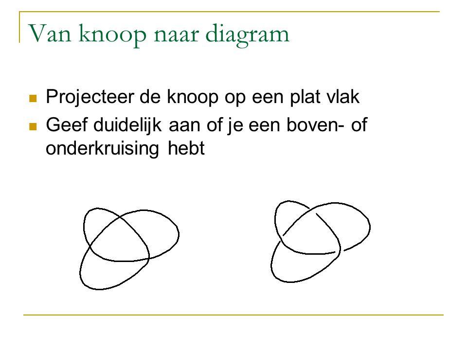 Van knoop naar diagram Projecteer de knoop op een plat vlak Geef duidelijk aan of je een boven- of onderkruising hebt