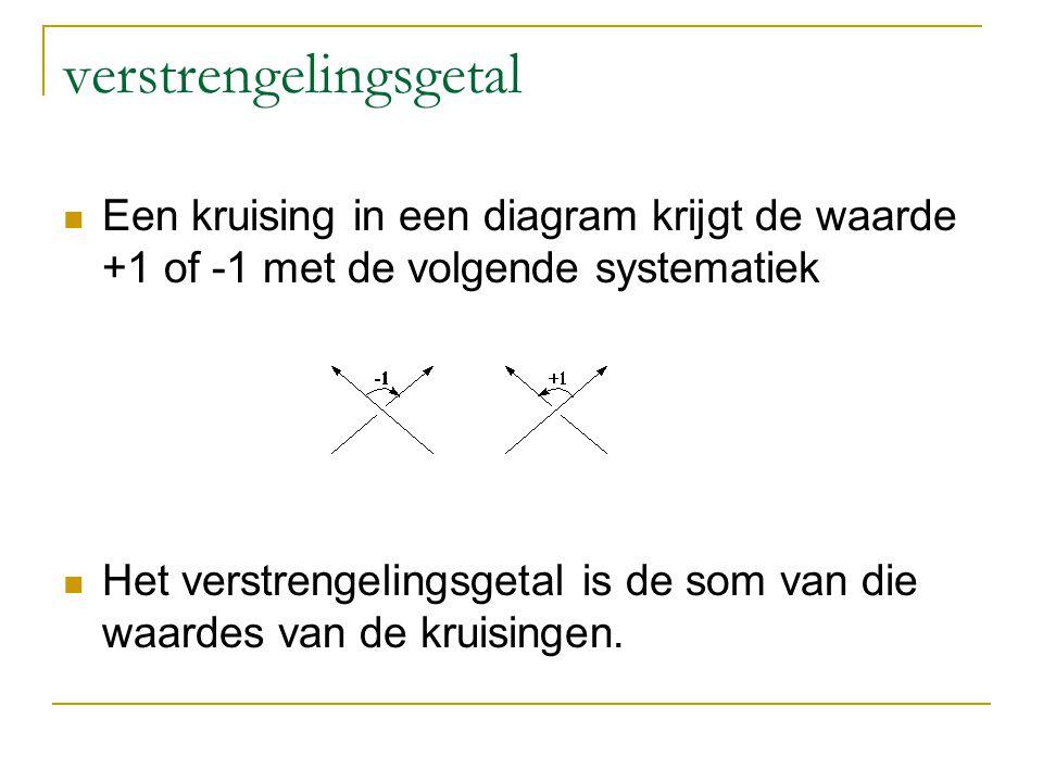 verstrengelingsgetal Een kruising in een diagram krijgt de waarde +1 of -1 met de volgende systematiek Het verstrengelingsgetal is de som van die waar