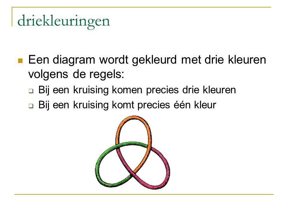 driekleuringen Een diagram wordt gekleurd met drie kleuren volgens de regels:  Bij een kruising komen precies drie kleuren  Bij een kruising komt pr