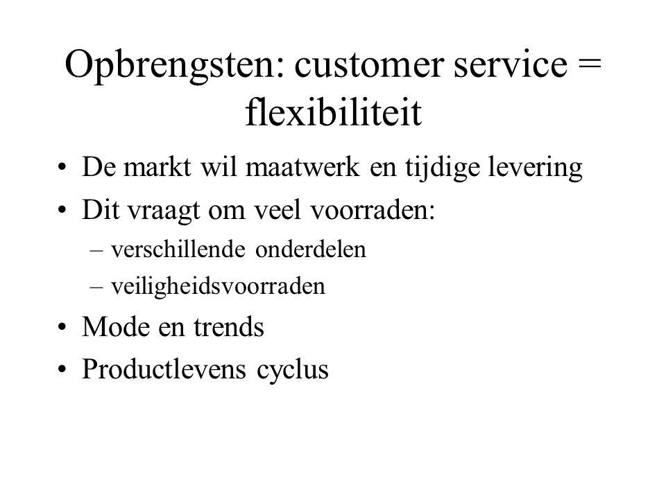 Opbrengsten: customer service = korte levertijden Verwerken van de aanvraag Plannen productie Eventueel inkopen Wachten op capaciteiten (wachtrij) Pro