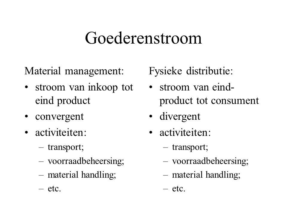 Logistiek management Samenhang van deze processen Vakgebied gericht op fysieke primaire processen Gegevens verwerkende organisaties: administratieve l