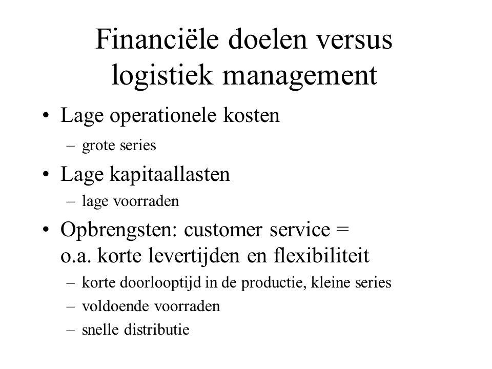 Horizontale besturing goederenstroom Coördinatie met ketenpartner: relatie marketing en productie inkoop en productie voorraadverloop Besluiten van de