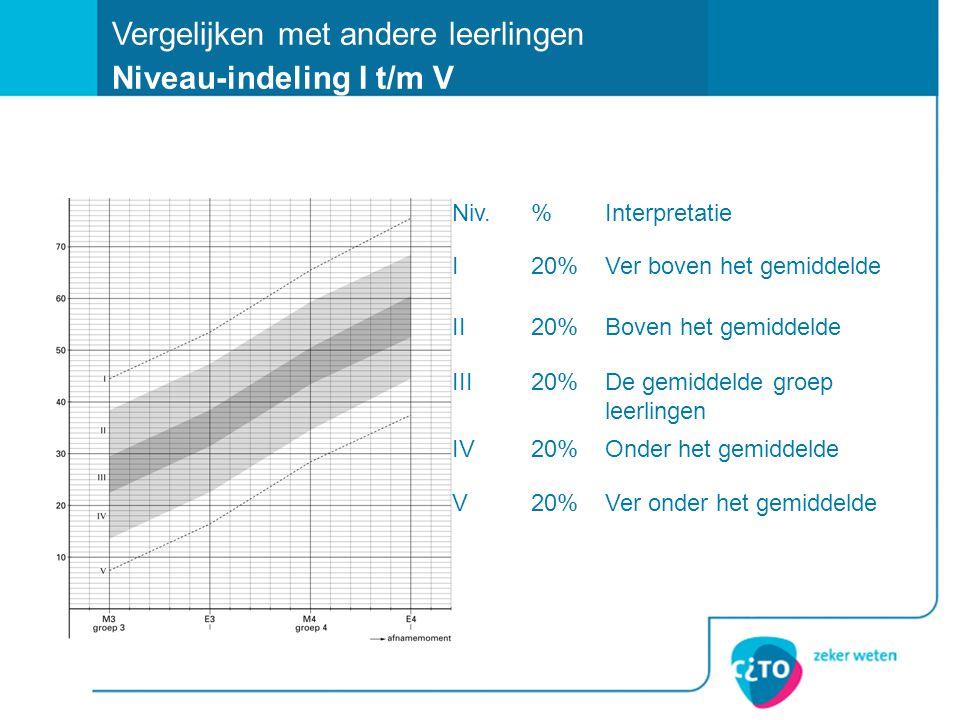 Niv.%Interpretatie I20%Ver boven het gemiddelde II20%Boven het gemiddelde III20%De gemiddelde groep leerlingen IV20%Onder het gemiddelde V20%Ver onder