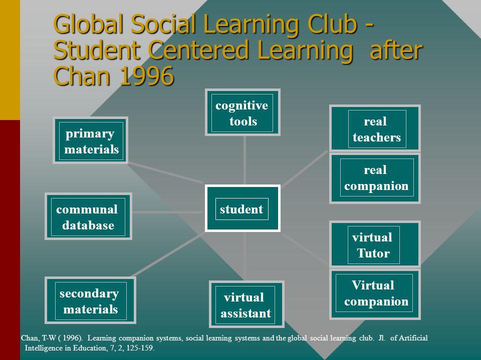 Scenario 2: WWW Gereedschap om te studerenGereedschap om te studeren Interactieve- en communicatieve programma'sInteractieve- en communicatieve progra