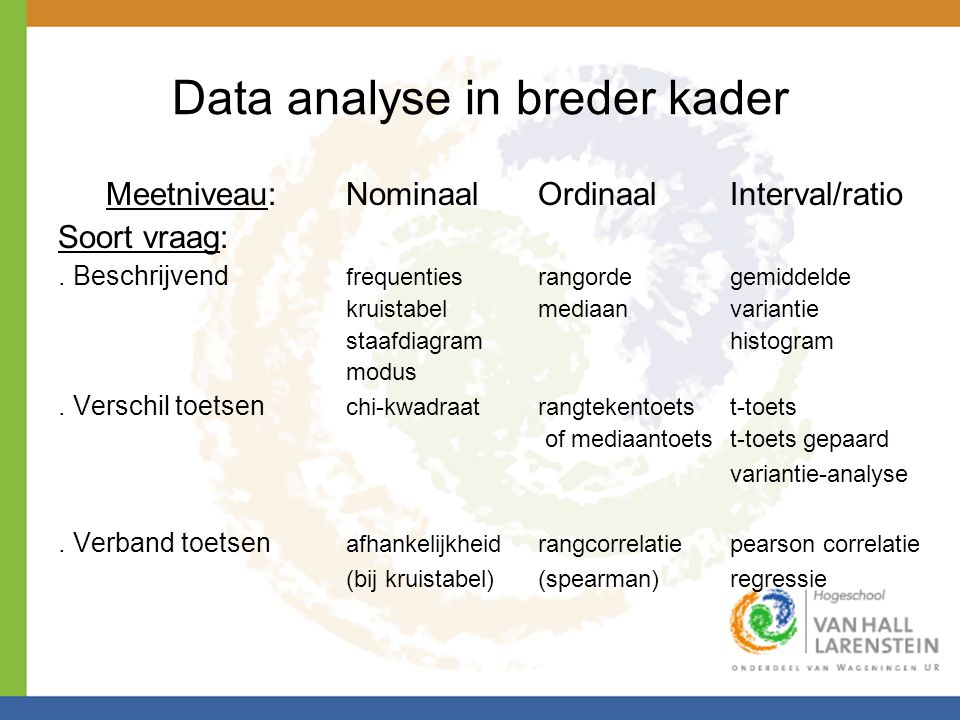 Data analyse in breder kader Meetniveau: NominaalOrdinaalInterval/ratio Soort vraag:.