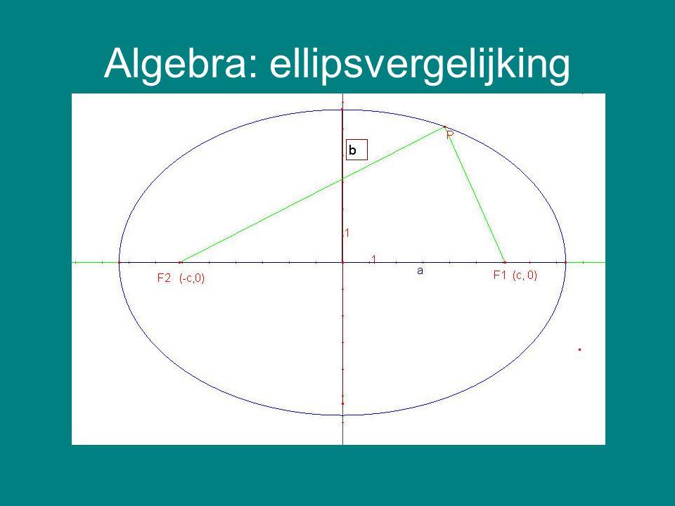 Algebra: ellipsvergelijking