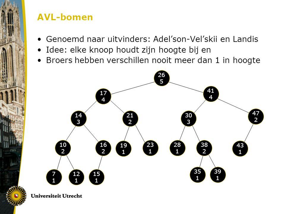 AVL-bomen Genoemd naar uitvinders: Adel'son-Vel'skii en Landis Idee: elke knoop houdt zijn hoogte bij en Broers hebben verschillen nooit meer dan 1 in hoogte 26 5 17 4 41 4 47 2 30 3 28 1 38 2 10 2 14 3 21 2 16 2 35 1 19 1 23 1 39 1 15 1 7171 12 1 43 1