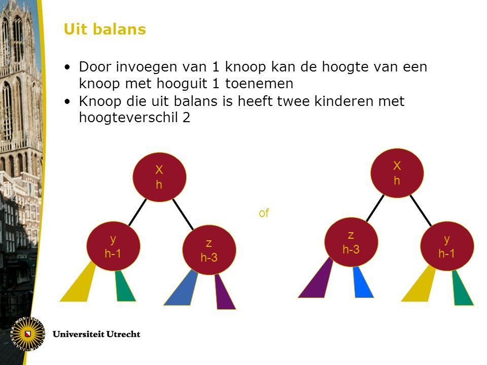 Uit balans Door invoegen van 1 knoop kan de hoogte van een knoop met hooguit 1 toenemen Knoop die uit balans is heeft twee kinderen met hoogteverschil 2 XhXh y h-1 z h-3 XhXh z h-3 y h-1 of