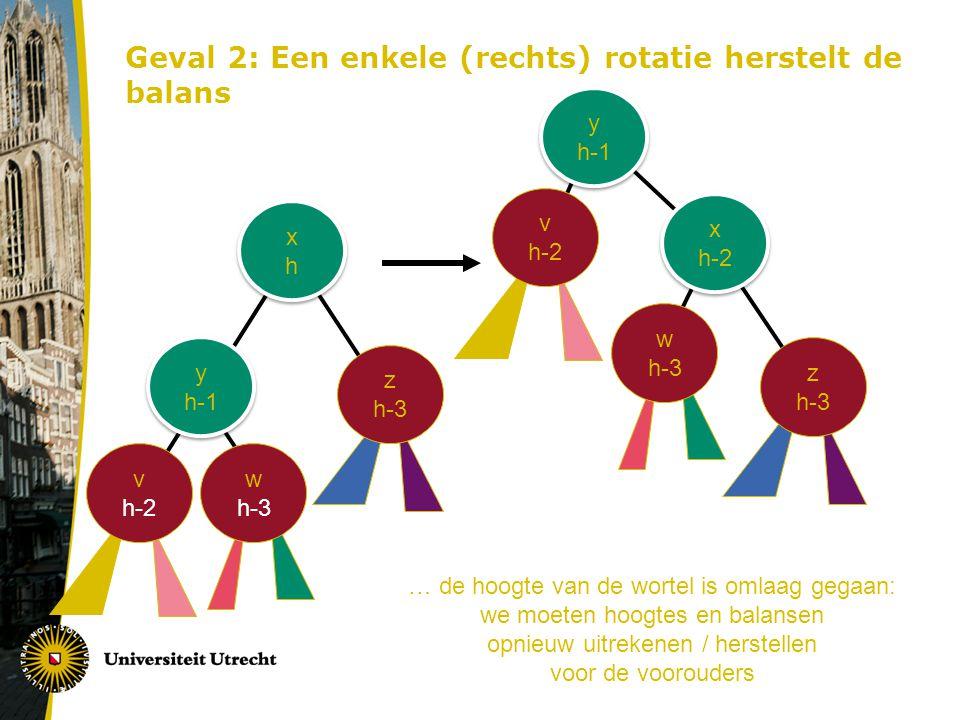 Geval 2: Een enkele (rechts) rotatie herstelt de balans xhxh xhxh y h-1 z h-3 x h-2 y h-1 z h-3 v h-2 w h-3 … de hoogte van de wortel is omlaag gegaan: we moeten hoogtes en balansen opnieuw uitrekenen / herstellen voor de voorouders
