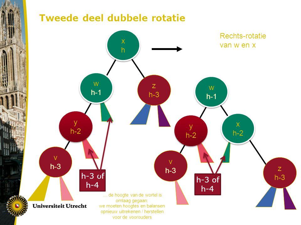 Tweede deel dubbele rotatie xhxh xhxh y h-2 z h-3 v h-3 w h-1 h-3 of h-4 x h-2 y h-2 z h-3 v h-3 w h-1 h-3 of h-4 Rechts-rotatie van w en x … de hoogte van de wortel is omlaag gegaan: we moeten hoogtes en balansen opnieuw uitrekenen / herstellen voor de voorouders