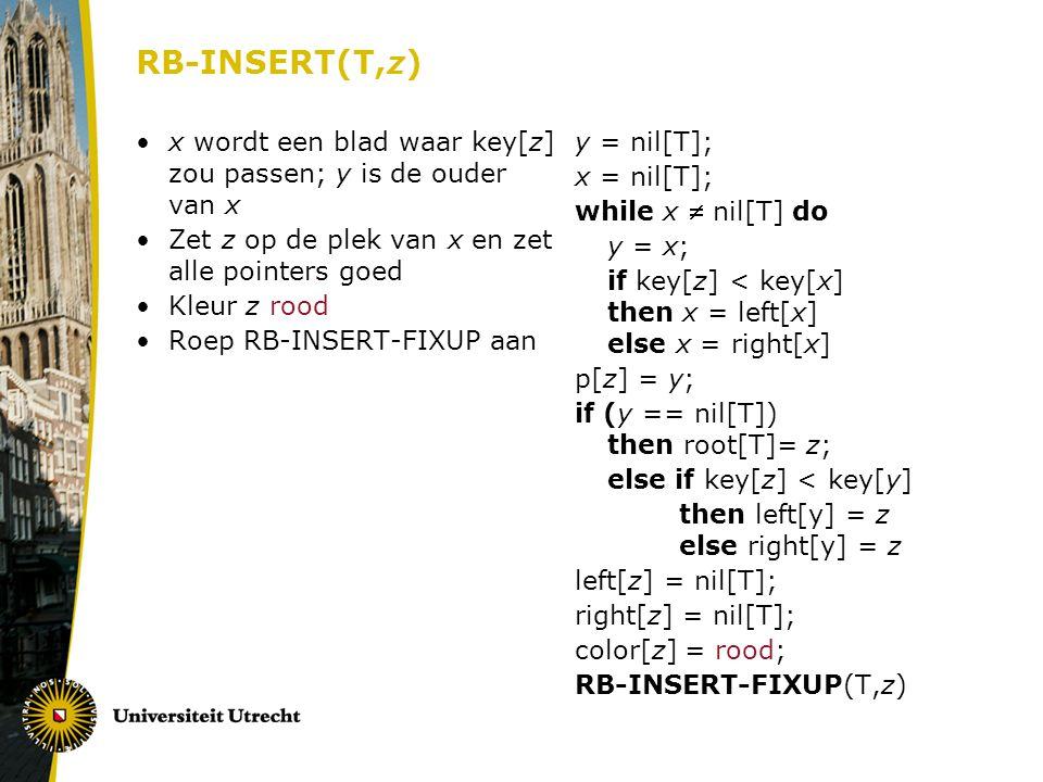 RB-INSERT(T,z) x wordt een blad waar key[z] zou passen; y is de ouder van x Zet z op de plek van x en zet alle pointers goed Kleur z rood Roep RB-INSERT-FIXUP aan y = nil[T]; x = nil[T]; while x  nil[T] do y = x; if key[z] < key[x] then x = left[x] else x = right[x] p[z] = y; if (y == nil[T]) then root[T]= z; else if key[z] < key[y] then left[y] = z else right[y] = z left[z] = nil[T]; right[z] = nil[T]; color[z] = rood; RB-INSERT-FIXUP(T,z)