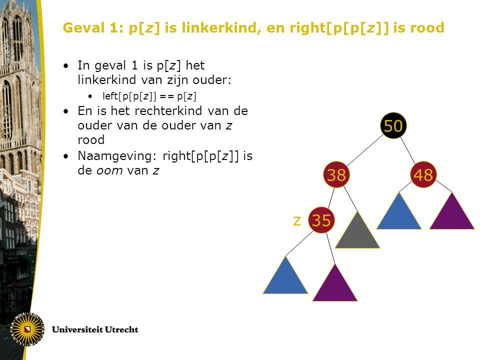 Geval 1: p[z] is linkerkind, en right[p[p[z]] is rood In geval 1 is p[z] het linkerkind van zijn ouder: left[p[p[z]] == p[z] En is het rechterkind van de ouder van de ouder van z rood Naamgeving: right[p[p[z]] is de oom van z 50 48 38 35 z