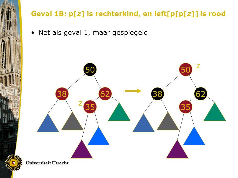 Geval 1B: p[z] is rechterkind, en left[p[p[z]] is rood Net als geval 1, maar gespiegeld 50 62 38 35 z 50 62 38 35 z