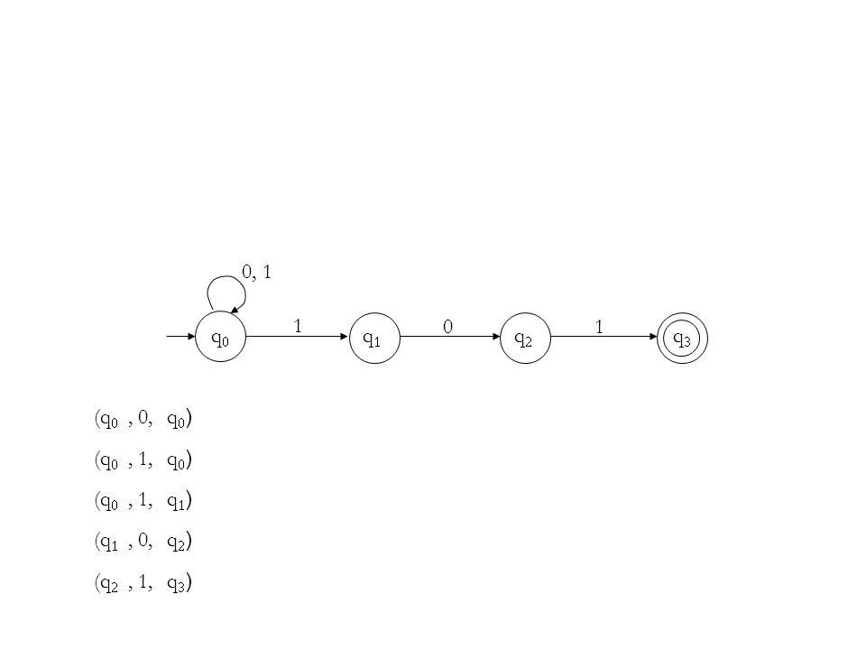 1 0 1 qq qq qq qq (q , 0,q)q) (q , 1,q)q) (q , 1,q)q) (q , 0,q)q) (q , 1,q)q)