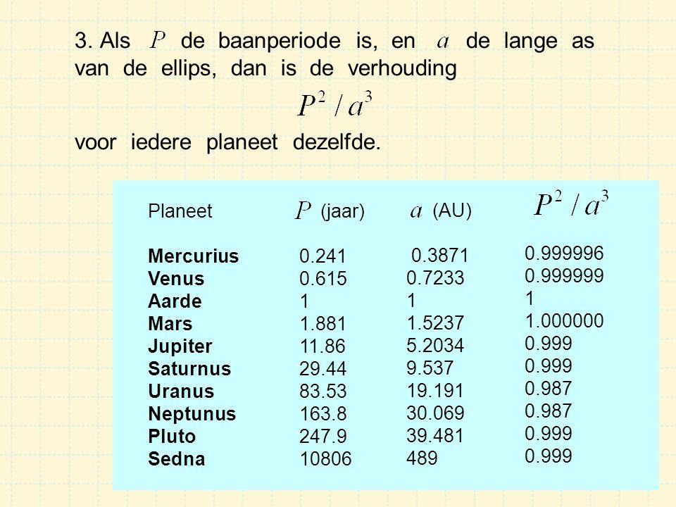 3.Als de baanperiode is, en de lange as van de ellips, dan is de verhouding voor iedere planeet dezelfde. Planeet Mercurius Venus Aarde Mars Jupiter S