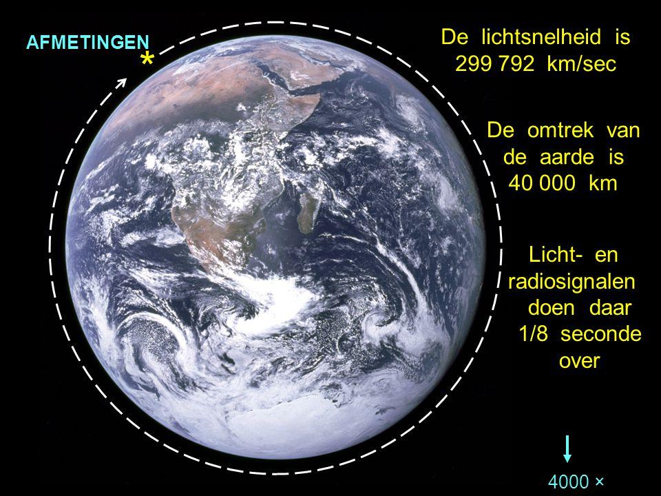 * De lichtsnelheid is 299 792 km/sec De omtrek van de aarde is 40 000 km Licht- en radiosignalen doen daar 1/8 seconde over AFMETINGEN 4000 ×