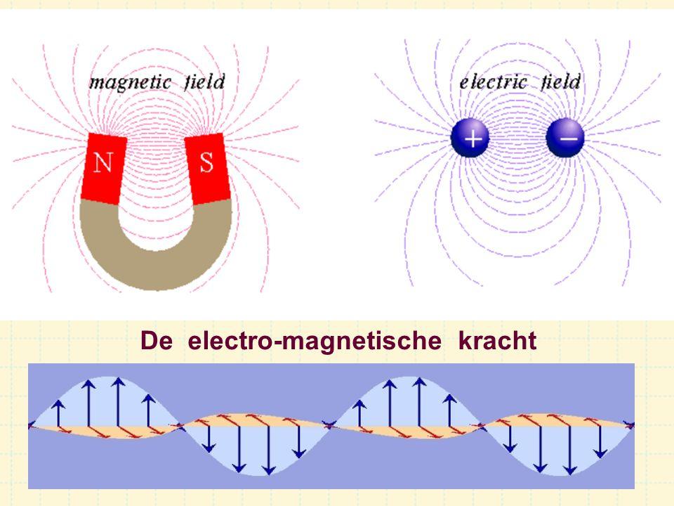 De electro-magnetische kracht
