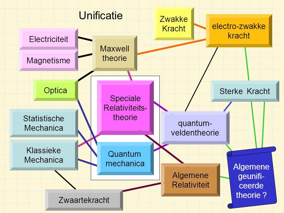 Quantum mechanica Unificatie Electriciteit Magnetisme Optica Statistische Mechanica Algemene Relativiteit Zwaartekracht Sterke Kracht Zwakke Kracht qu