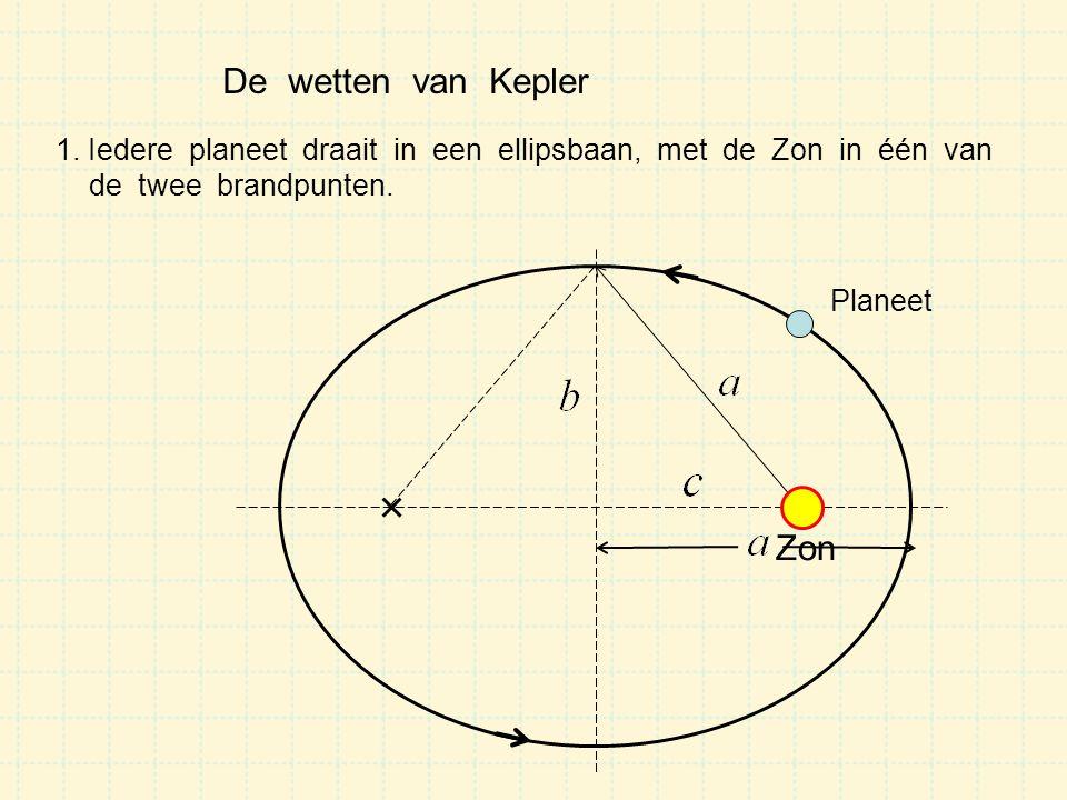 De wetten van Kepler Planeet 1. Iedere planeet draait in een ellipsbaan, met de Zon in één van de twee brandpunten. Zon