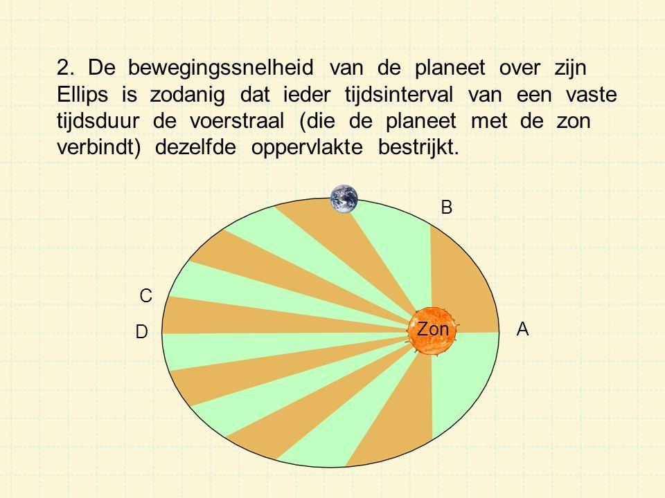 2. De bewegingssnelheid van de planeet over zijn Ellips is zodanig dat ieder tijdsinterval van een vaste tijdsduur de voerstraal (die de planeet met d