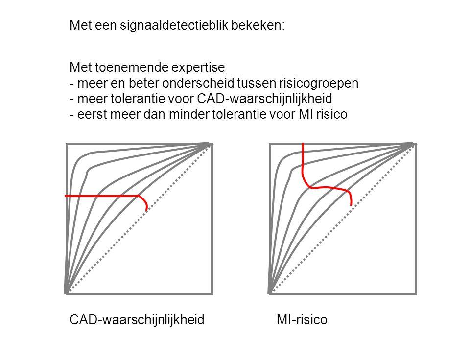 Met toenemende expertise - meer en beter onderscheid tussen risicogroepen - meer tolerantie voor CAD-waarschijnlijkheid - eerst meer dan minder tolerantie voor MI risico CAD-waarschijnlijkheidMI-risico Met een signaaldetectieblik bekeken: