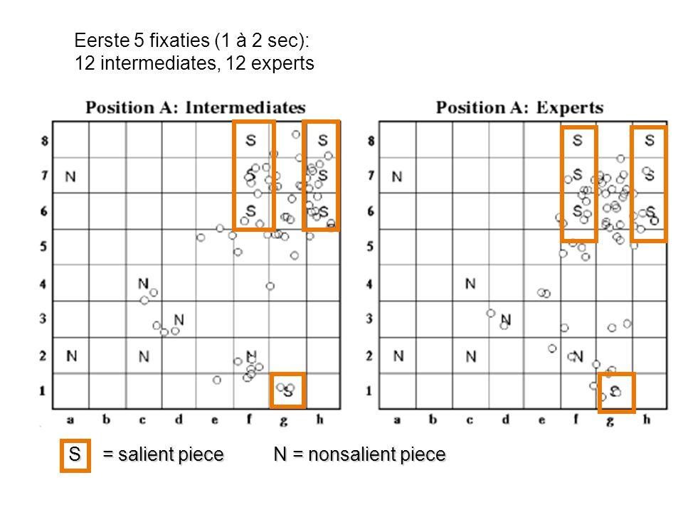 Experts meer fixaties op prominente stukken Experts meer fixaties op lege velden Configuraties, perifeer waargenomen prominentie