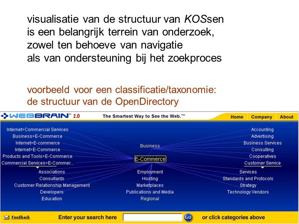 visualisatie van de structuur van KOSsen is een belangrijk terrein van onderzoek, zowel ten behoeve van navigatie als van ondersteuning bij het zoekpr