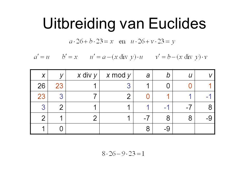 Multiplicatieve inverse van 23 Euclides: Inverse: