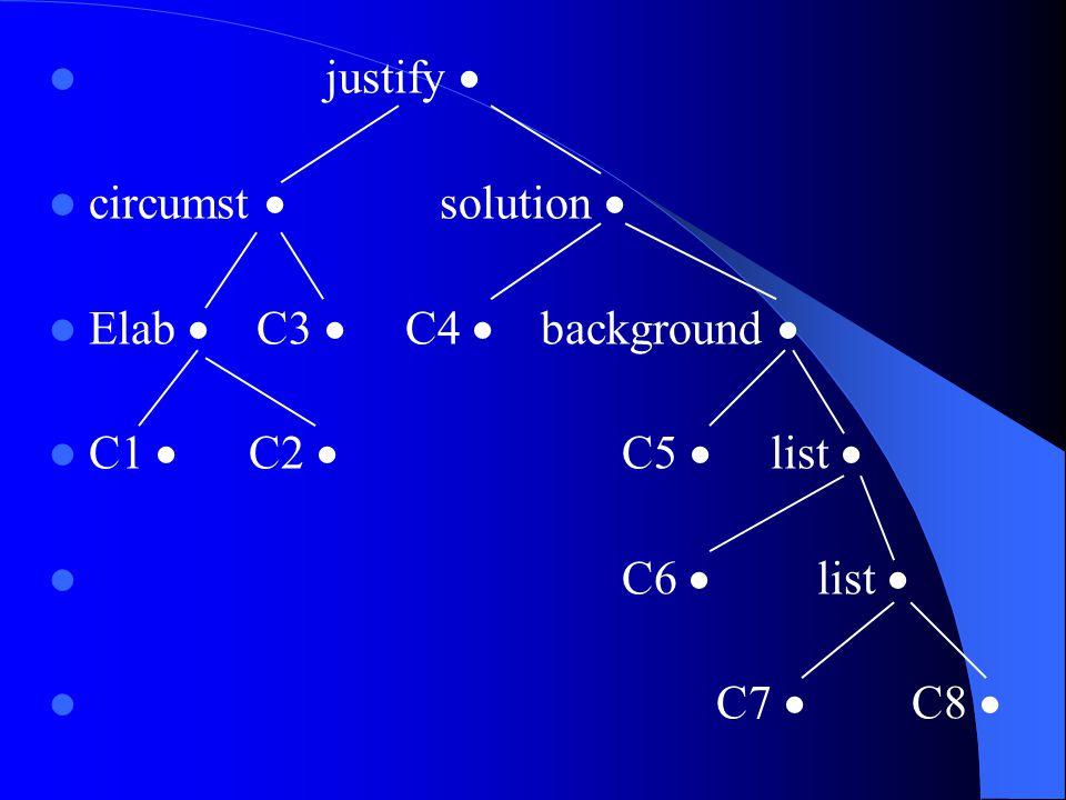 justify  circumst  solution  Elab  C3  C4  background  C1  C2  C5  list  C6  list  C7  C8 