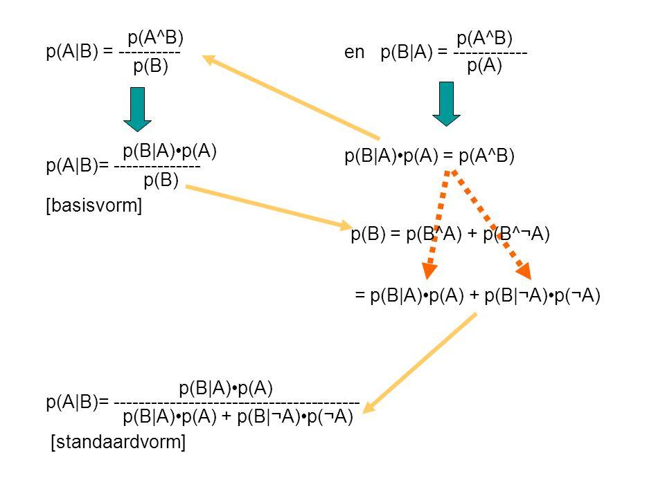 p(A^B) p(A|B) = ---------- p(B) p(A^B) en p(B|A) = ------------ p(A) p(B|A)p(A) = p(A^B) p(B|A)p(A) p(A|B)= -------------- p(B) [basisvorm] p(B|A)p(A)