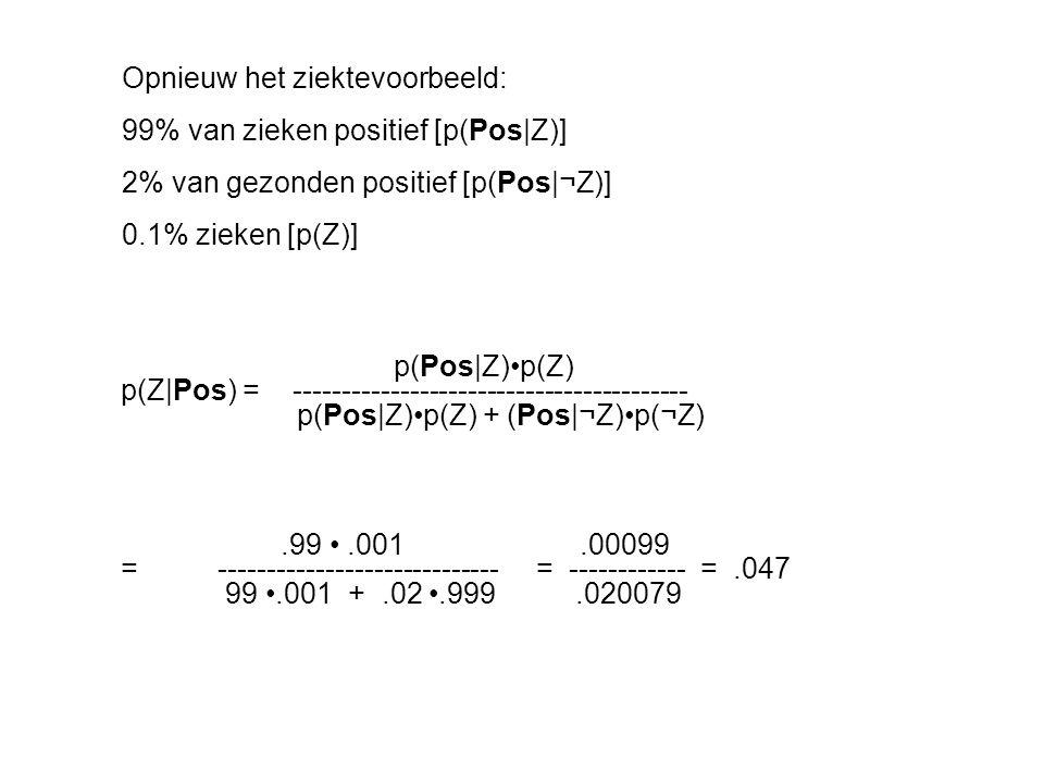 p(Pos|Z)p(Z) p(Z|Pos) = ----------------------------------------- p(Pos|Z)p(Z) + (Pos|¬Z)p(¬Z).99.001.00099 = ----------------------------- = --------