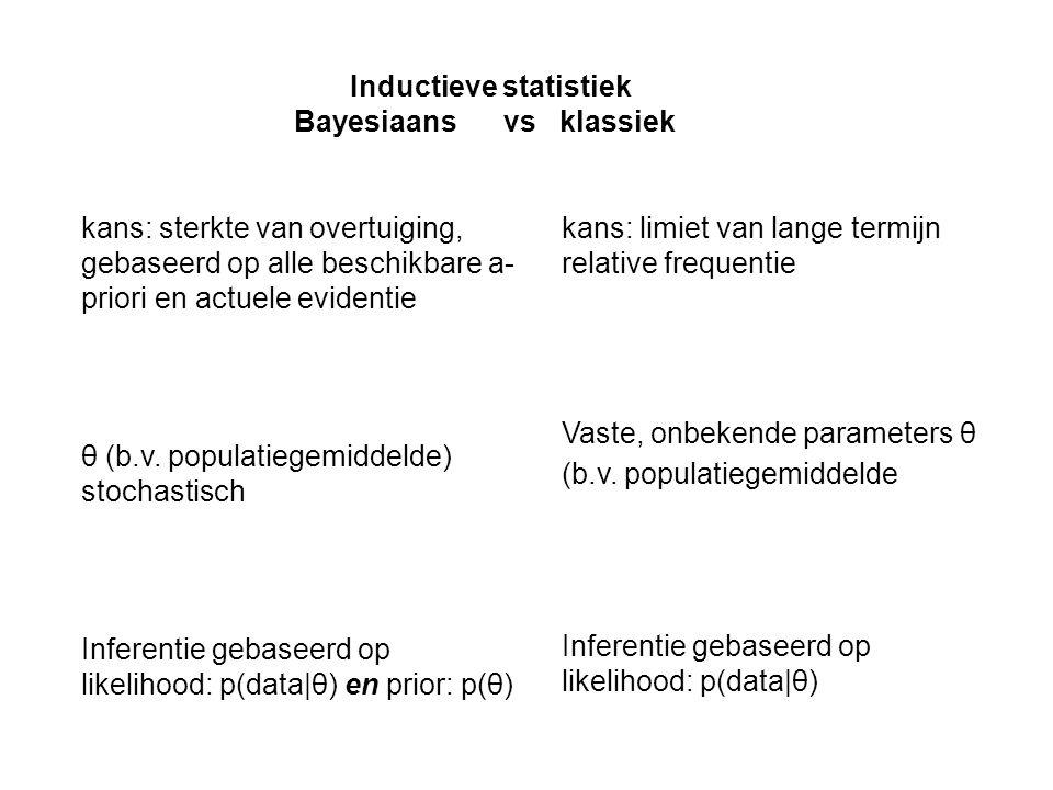 Inductieve statistiek Bayesiaans vs klassiek kans: limiet van lange termijn relative frequentie Vaste, onbekende parameters θ (b.v. populatiegemiddeld
