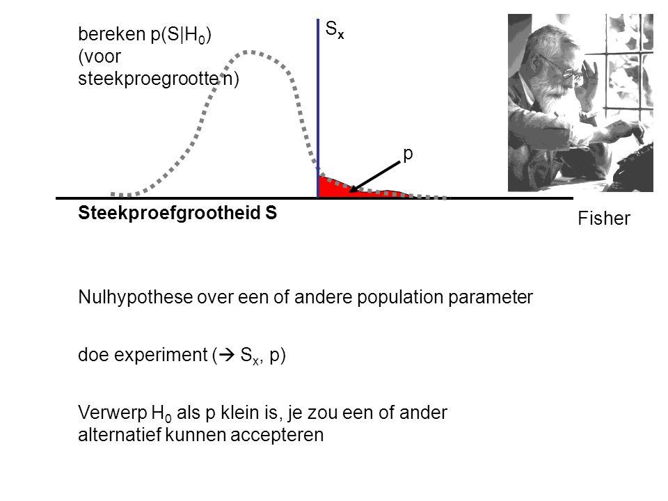 Steekproefgrootheid S bereken p(S|H 0 ) (voor steekproegrootte n) Verwerp H 0 als p klein is, je zou een of ander alternatief kunnen accepteren SxSx p