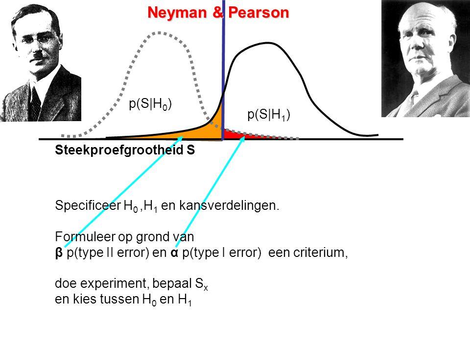 Neyman & Pearson p(S|H 0 ) p(S|H 1 ) doe experiment, bepaal S x en kies tussen H 0 en H 1 Steekproefgrootheid S Specificeer H 0,H 1 en kansverdelingen